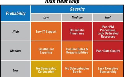 Top Risks Mitigation Strategies