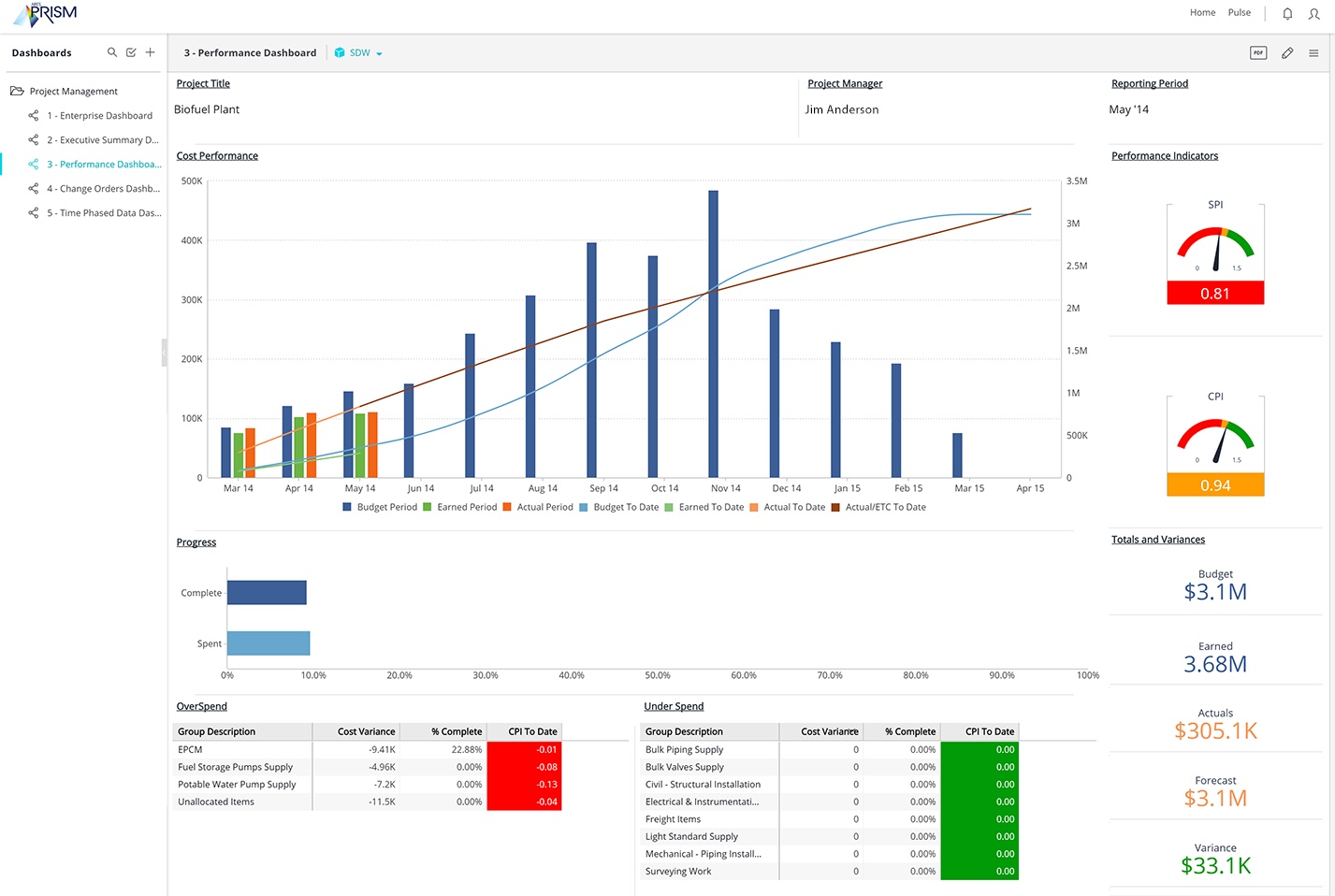 PRISM performance Dashboard