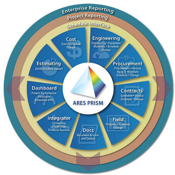 ARES-PRISM-project-mgmt-modules