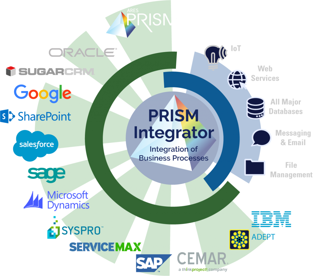 PRISM Integrator graphic of compatible software