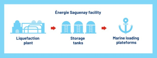 energie-saguenay-project